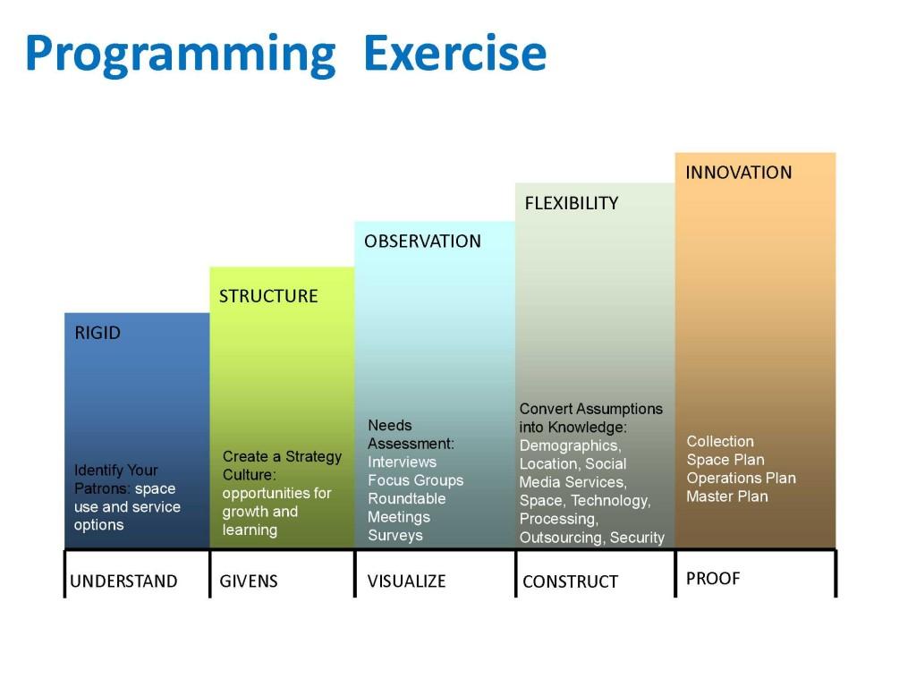 start planning graph