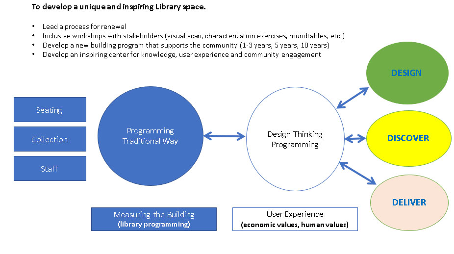 library design thinking